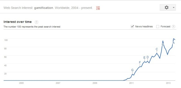 GoogleTrends_Gamification_