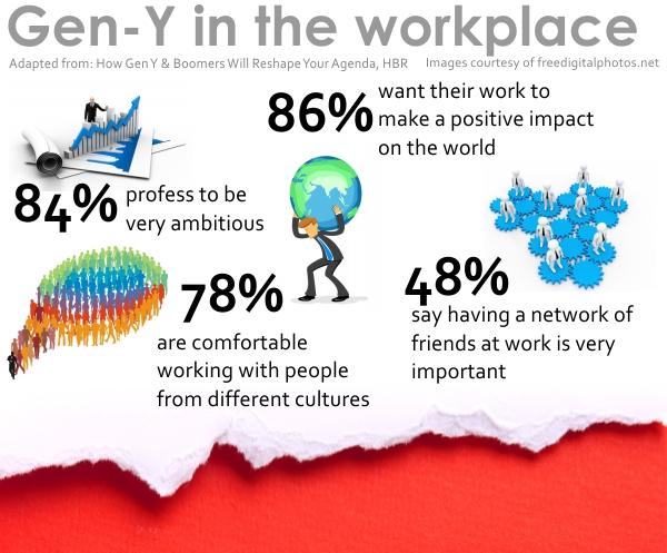 Gen_Y_in_the_workplace_