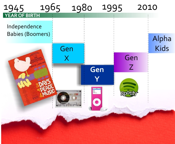 Timelines of the years of births of Boomers, Gen-X, Gen-Y and beyond