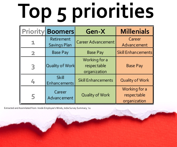 Gen_Y_Years_Generational_Priorities_