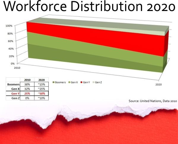 Distribution movement of Boomers, Gen-X, Gen-Y in the workforce in the decade from 2010 to 2020