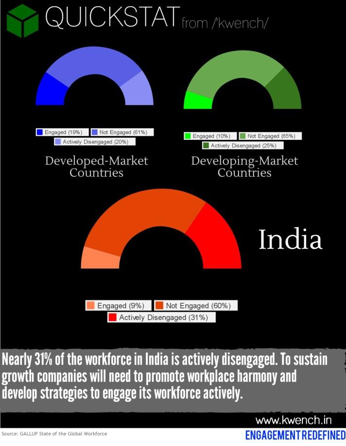 QuickStat_India_Disengagement_Ratio_07Nov2013_