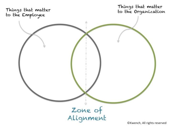 ZoneOfAlignment_